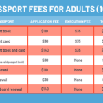 How Much Does A Passport Cost In 2020