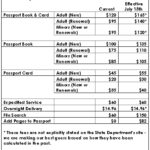 U S Passport Fees To Increase On July 13th Healthy