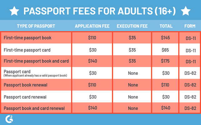 How Much Does It Cost To Get Your Passport Renewed In