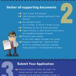 How To Renew US Passports Passport Renewal Options